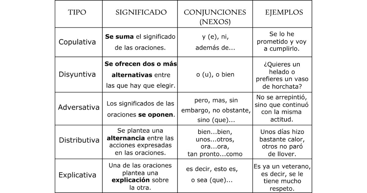 tipos oraciones coordinadas